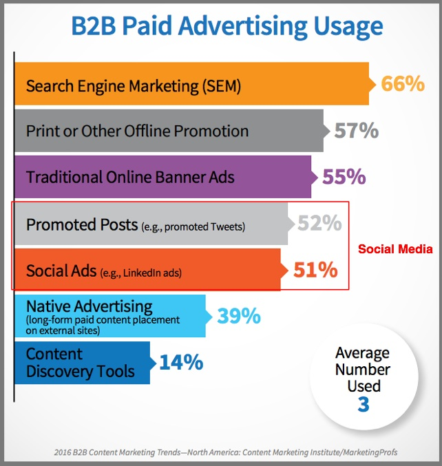 B2B Paid Advertising for content distribution support-chart-2016