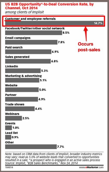 Post sales referrals