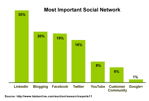 Social media --LinkedIn B2B Favorite