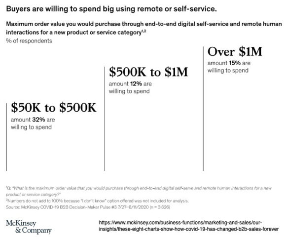McKinsey: Buyers are willing to spend big using remote or self-service