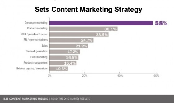 B2B content marketing trends - Set content marketing strategy