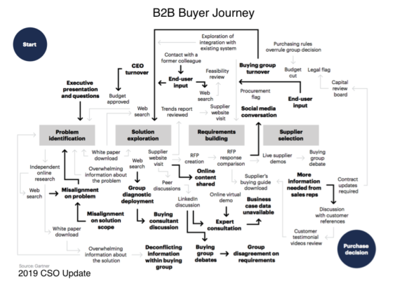 New B2B Buyer Process