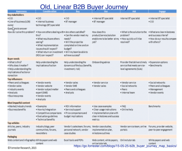 Linear Buyer journey