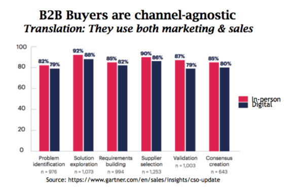 New B2B Purchase Process-B2B Buyers are channel-agnostic
