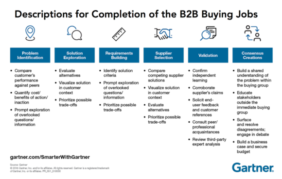 New B2B Purchase Process- 6 B2B Buying Tasks