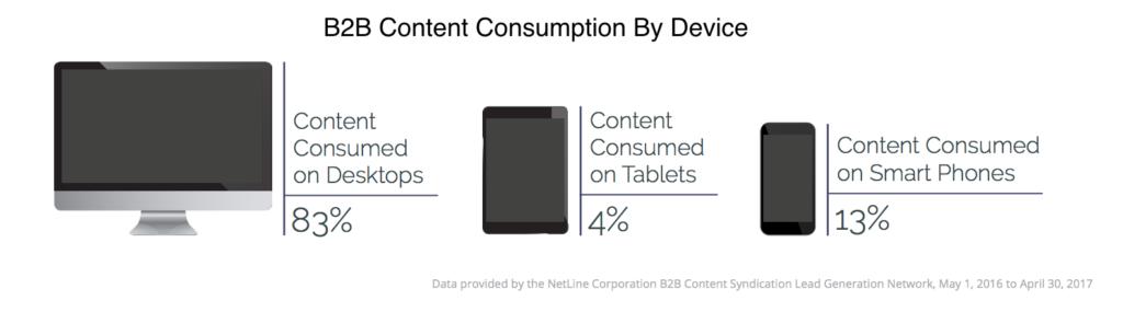 B2B Content consumption by device