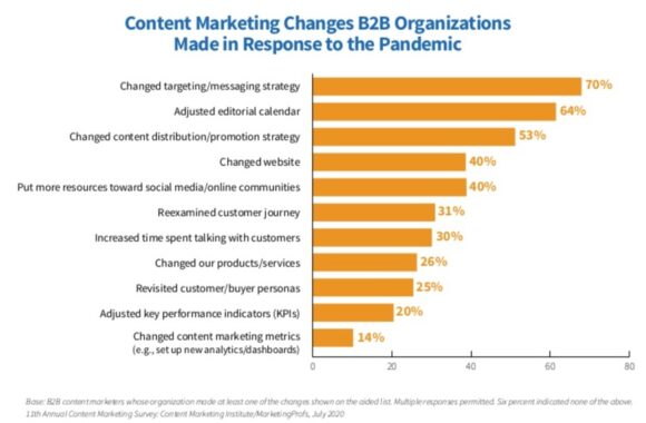 2020 B2B Content Marketing COVID changes - Content Marketing Pivot