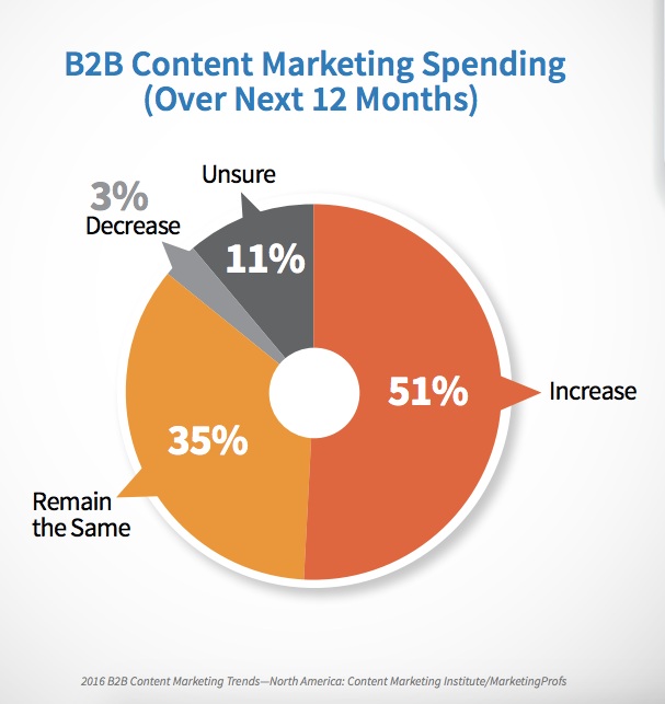 B2B_Content_marketing_Spending