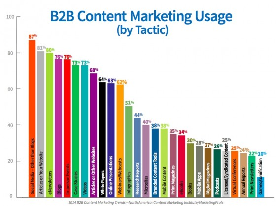 B2B_Research_2014-North America - Content tactic