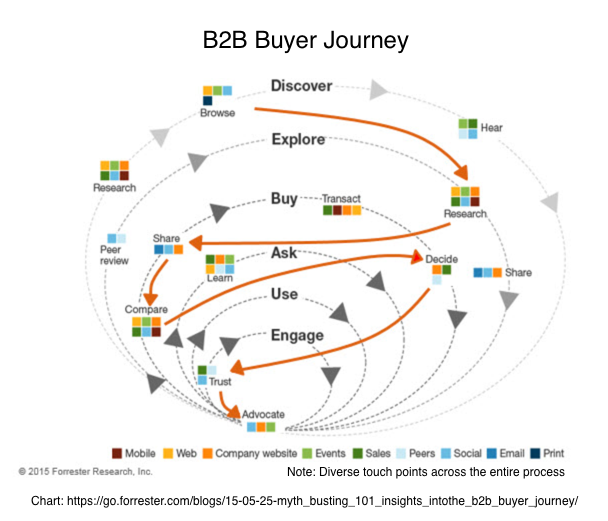 B2B Buyer Journey