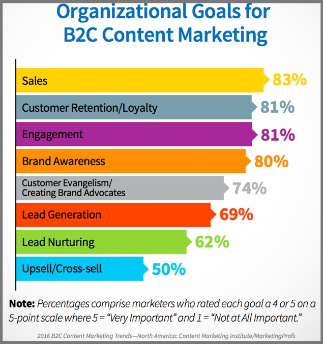 B2C Content Goals-CHart- 2016-b2c-research