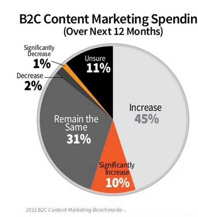 different in b2b vs b2c advertising Understanding the difference between b2b and b2c marketing determines how well you can nuance and refine your optimization campaigns for more traffic/leads.
