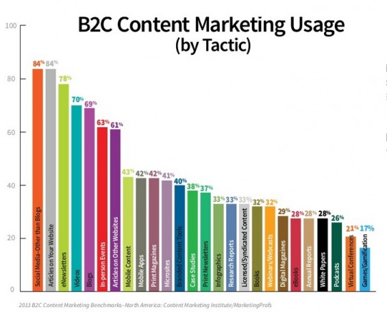 B2C Content Marketing 2013 Tactics -1