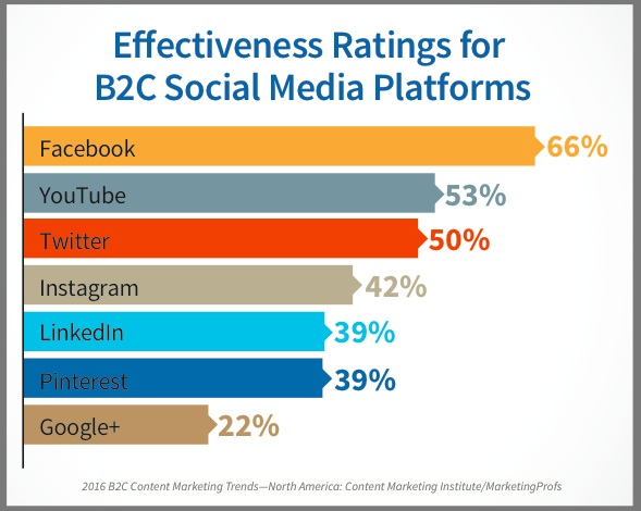 B2C Social Media for Content Marketing-2016- Research Chart-US