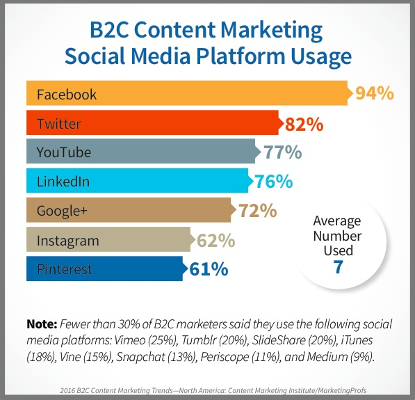 B2C Social Media platform use for content marketing distribution-2016-research chart