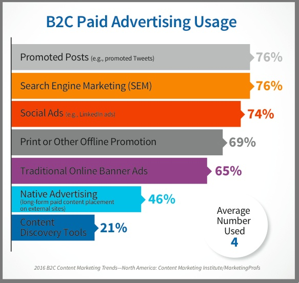 B2C content marketing paid advertising use-2016-research-chart