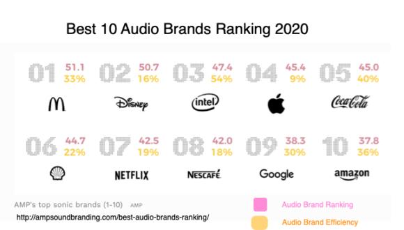 Best 10 Audio Brands 2020