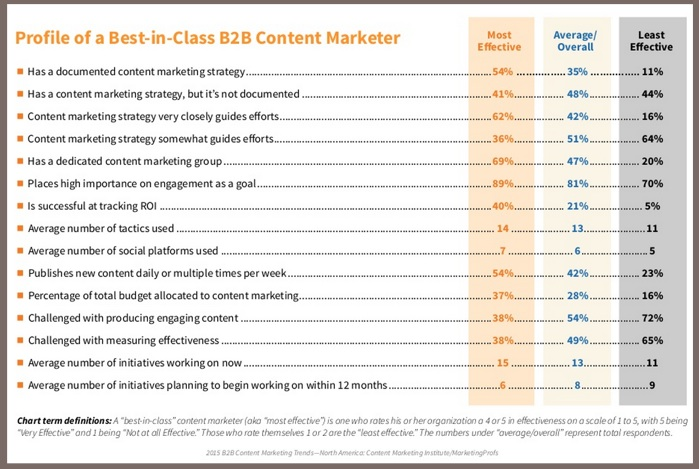 best-in-class content marketing