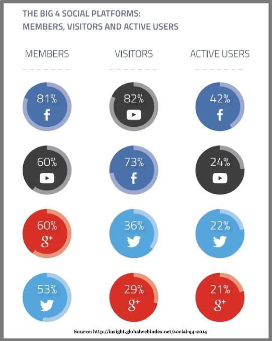 Social MEdia Behavior in 2015- Top 4 platforms