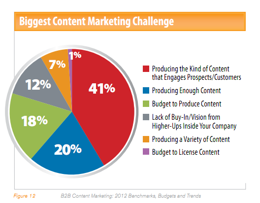 Content marketing 2012