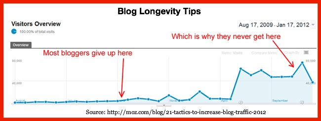 Blog Longevity Chart via Moz