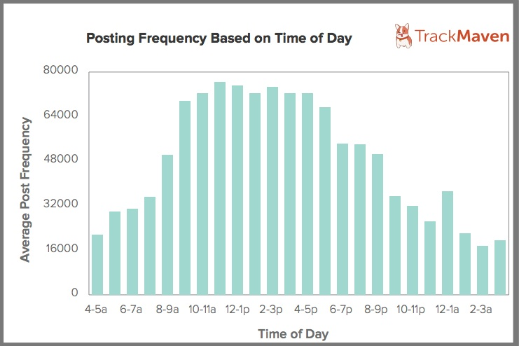 Blog POst Frequency by time of day