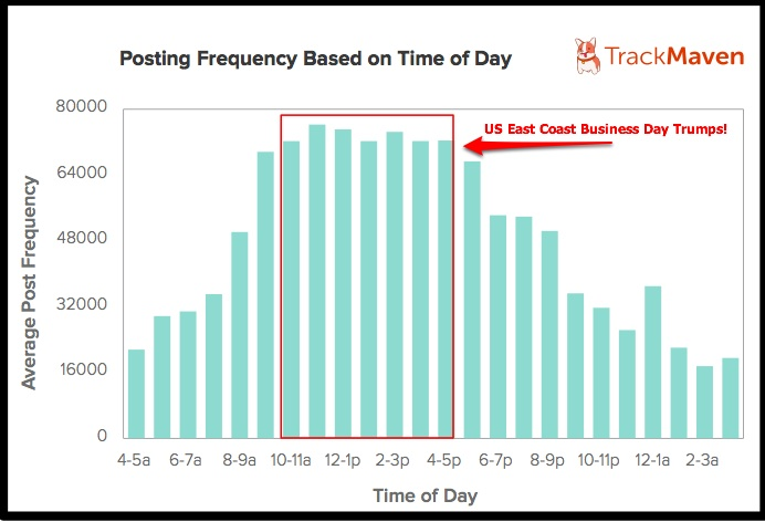 Blog Post Frequency By Hour of Day-TrackMaven-2014