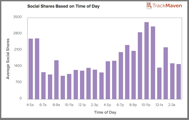 Blog post social shares by time of day