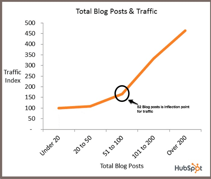 Easy blogging fixes - number of blog posts
