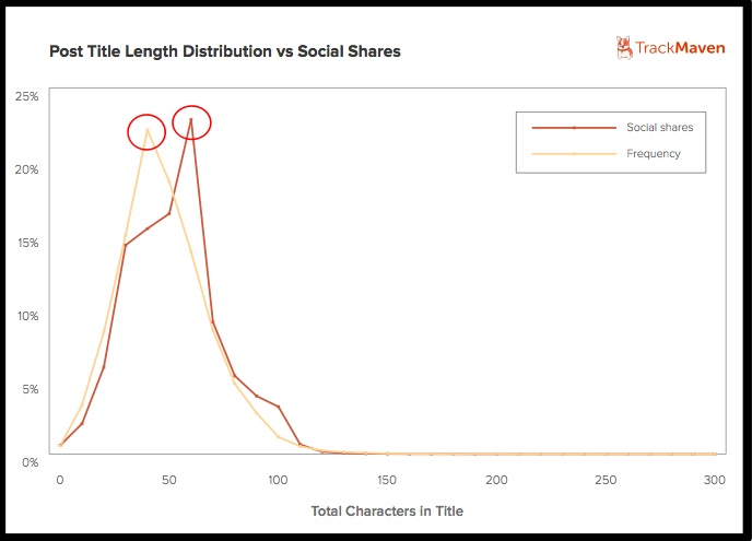 Blog title length Effects Social Shares-TrackMaven-2014