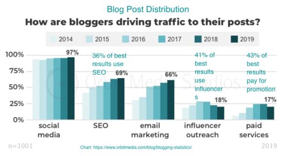 Blogging Media Distribution Methods Chart