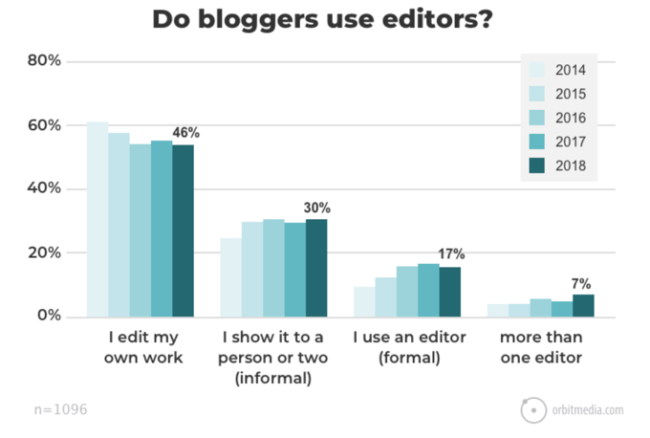 2018 Blogging Research - Editorial Process