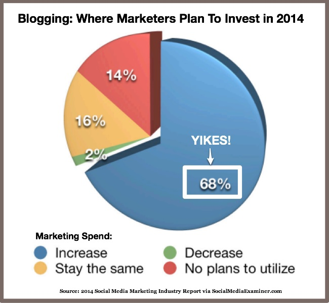 Business Blog Sizzle - 2014 top marketing tactic