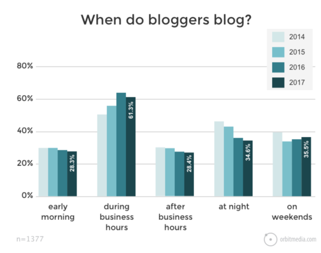 2017 Blogging Research That Will Make You A Better Blogger