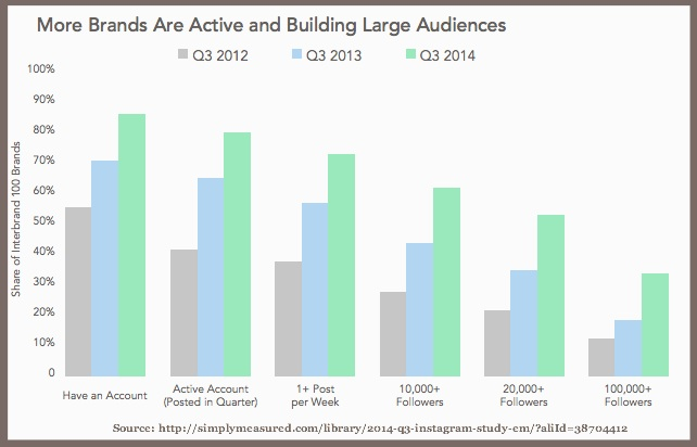 Instagram Brand Activity -Simply Measured 2014-Chart