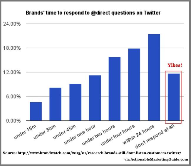 Brands Do Not Listen to Customers on Twitter - Brandwatch-2