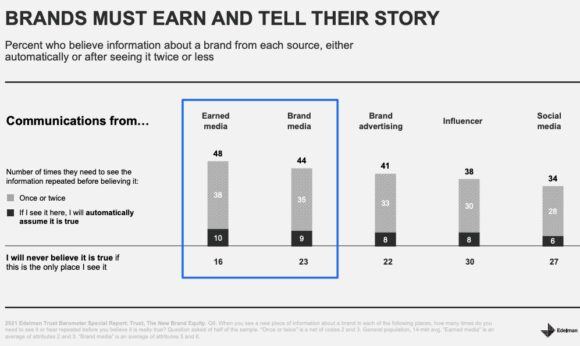 brands must earn and tell their story