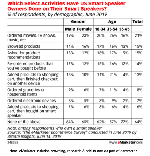 Activities on Smart Speakers - US owners