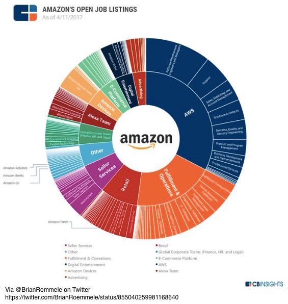 Amazon's Open Job Listings