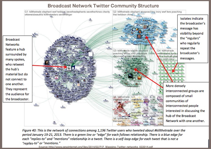 Broadcast Network Twitter Community Structure-Pew Internet-2014