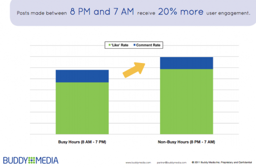 Prime time for Facebook retail engagement