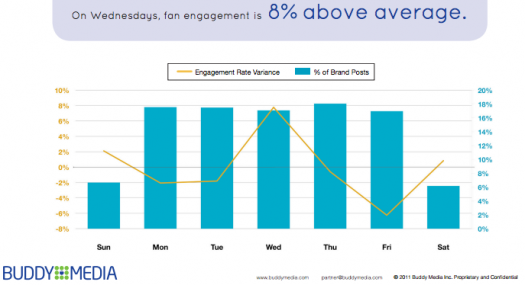 Facebook fan engagement for retail by day