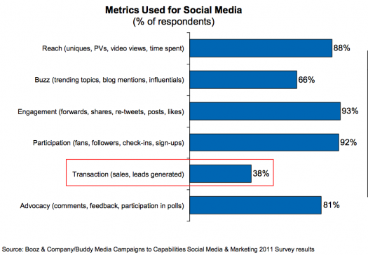 Social media metrics research - 38% of respondents track sales or lend gen October 2011