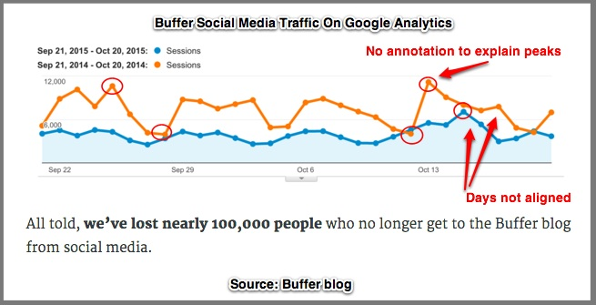 Buffer's Traffic Year Over Year - Chart