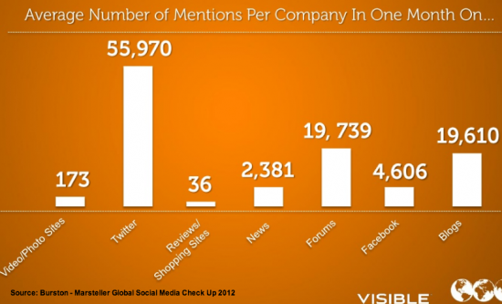 Social media mentions by Global Fortune 100