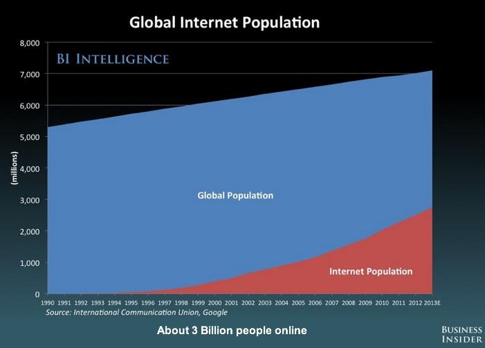 Business Insider-Global Internet Population-2013