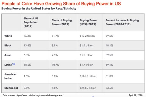 People of color have growing share of buying power in US
