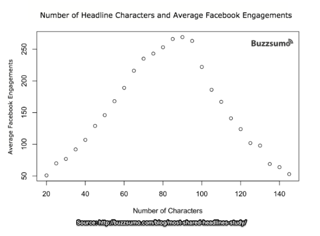 Write better headlines with optimal number of characters