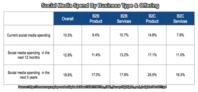 Business Social Media Spend by Business Type-CMO Survey-Chart