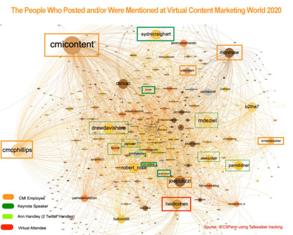 The people who posted and/or were mentioned at virtual Content Marketing World 2020